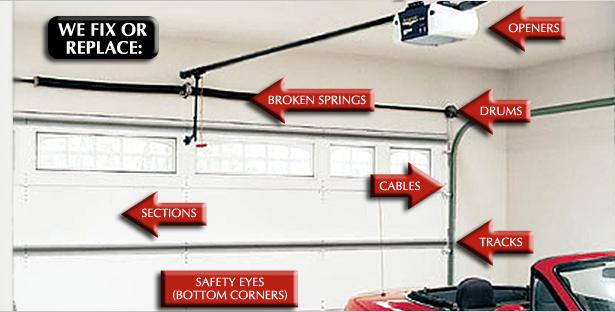 . Garage Door Repair  Garage Door Opener Repair  Call  804 441 0554